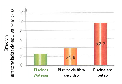 //marpic.pt/wp-content/uploads/2016/02/piscinas-waterair-grafico-co2.jpg